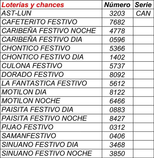 Resultados loterías y chances 11/01/2021