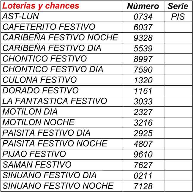 Resultados loterías y chances 17/01/2021