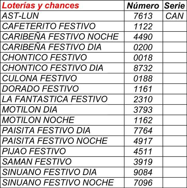 Resultados loterías y chances 24/01/2021