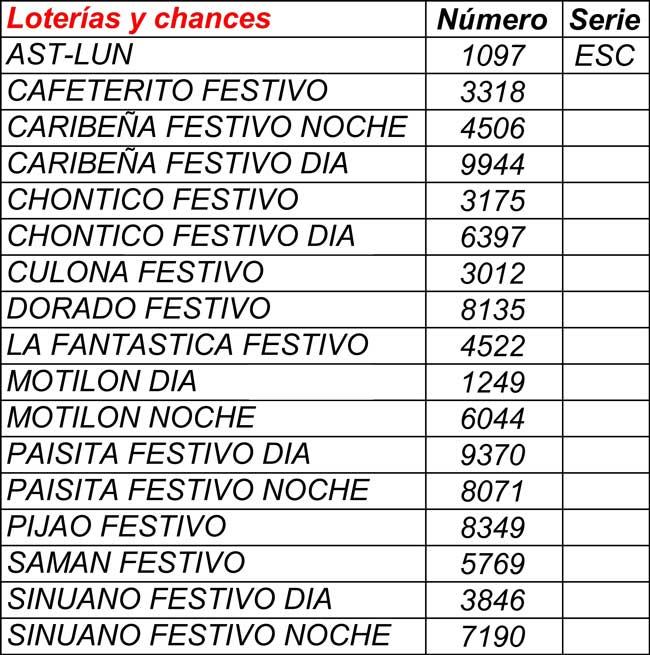 Resultados loterías y chances 07/02/2021