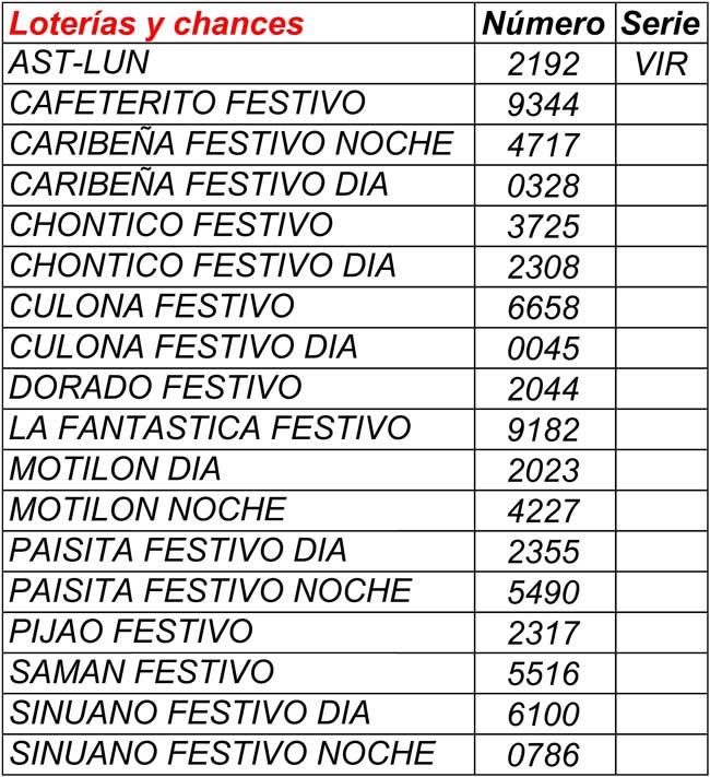 Resultados de baloto y revancha 27/03/2021