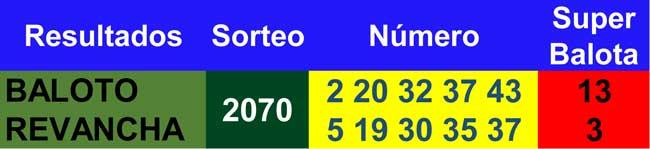 Resultados baloto y revancha 24/03/2021