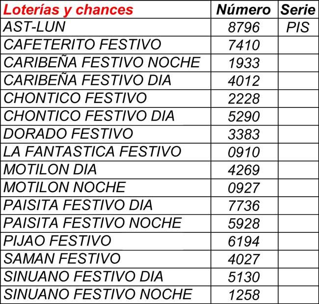 Resultados loterías y chances 02/04/2021