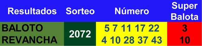 Resultados baloto y revancha 31/03/2021