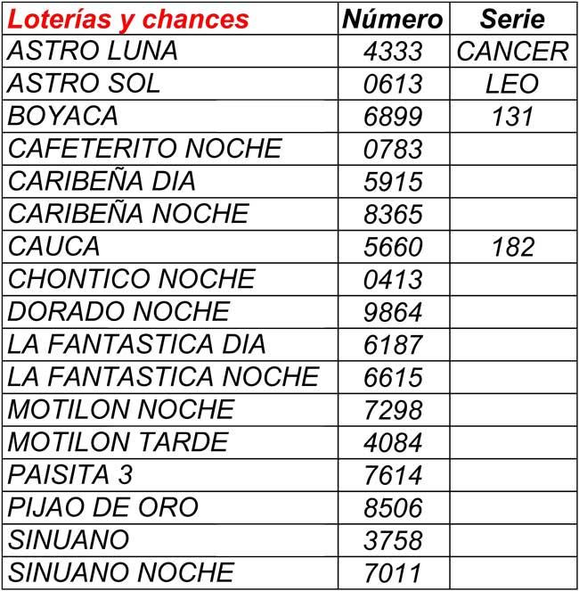 Resultados loterías y chances 22/05/2021