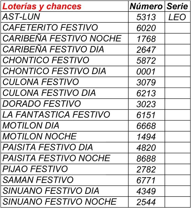 Resultados loterías y chances 13/06/2021